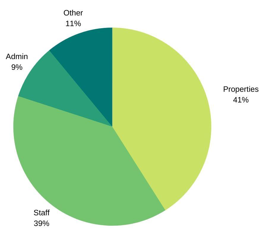 Restore Expenditure Pie Chart