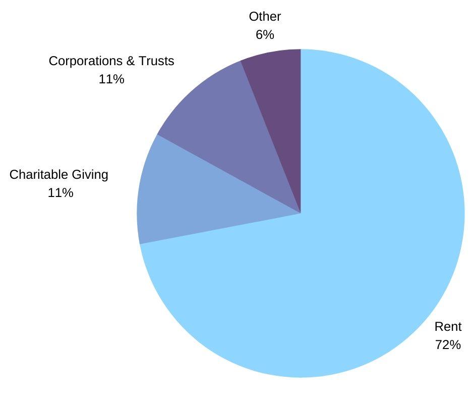 Restore Income Pie Chart